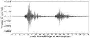 Este es el movimiento del suelo registrado en Tumaco, Nariño, a unos 600 km de distancia. El sismo de magnitud 6.2 ocurrió unos 15 minutos antes que el de magnitud 5.7. Datos proporcionados por la RSNC almacenados en IRIS DMC.