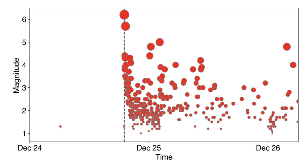 Evolution of aftershocks, with time on the x-axis and magnitude on the y-axis. The size of the circles scale with magnitude to emphasize the y-axis. Notice the decrease in earthquake frequency with time. The vertical dashed line marks the origin time of the magnitude-6.2 event.