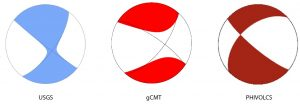 Each organization produced a beachball diagram, which is a graphical depiction of the preferred moment tensor solution for the Oct. 31 earthquake. A single glance at a beachball diagram provides a wealth of information to a seasoned seismologist. For the uninitiated, however, even the untrained eye notices that the USGS and gCMT solutions bear great similarity. In those diagrams, the colored regions show curved boundaries in similar positions. The curvature indicates that a single plane cannot explain this earthquake. In comparison, the PHIVOLCS solution, which imposes a single, planar fault, has sharp boundaries in a different location. Credit: Beachballs are those published by USGS, gCMT, and PHIVOLCS.