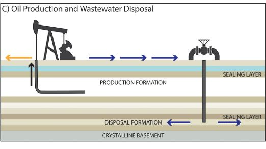 Wastewater produced in oil and gas extraction operations is often disposed of in deeper layers previously emptied of their oil and gas. Credit: USGS