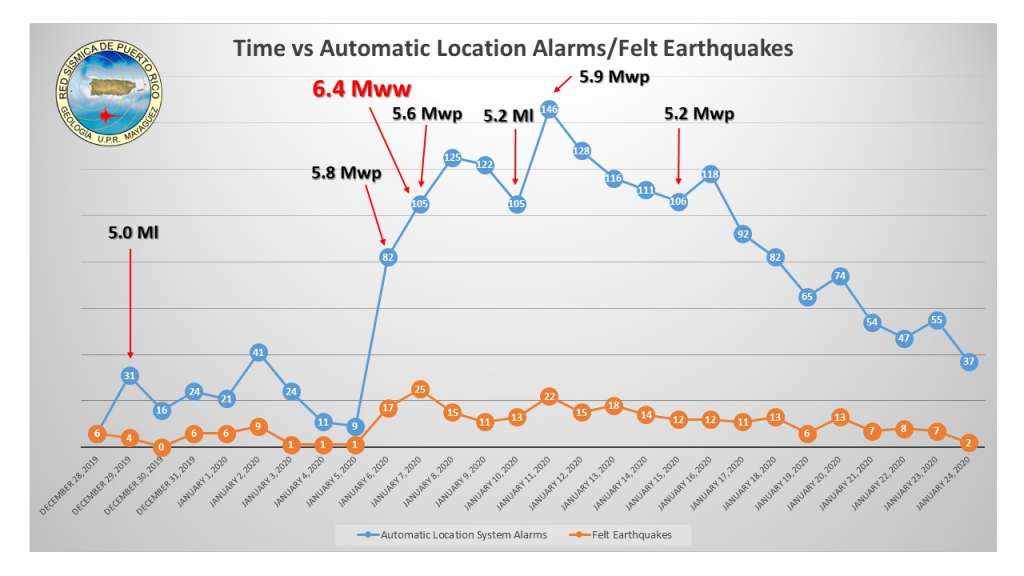 Distributions of automatic location alarms, or all detected events, versus felt earthquakes during the Southwestern Seismic Sequence in Puerto Rico (from Dec. 28, 2019 to Jan. 24, 2020).