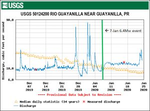 Increase in the baseflow of the Rio Guayanilla from approximately 10 cubic feet per second (less than 4500 gallons per minute) during December, 2019 to approximately 13 cubic feet per second (more than 5800 gallons per minute) after the Jan. 7, 2020 magnitude-6.4 event. Modified from USGS.