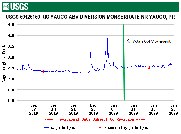 Increase in the stream gauge height of the Rio Yauco from less than 2.5 feet in December, 2019 to greater than 2.5 feet after the Jan. 7, 2020 magnitude-6.4 event. Modified from USGS.