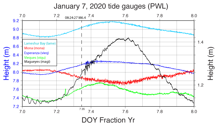 "Tide gauge data from five stations in the Puerto Rico region showing the arrival of the tsunami associated with the Jan. 7, 2020 magnitude-6.4 earthquake. Horizontal axis is ""Day of Year"" in fraction of a year (DOY 7 through 8). Vertical axis on the left corresponds with sea level station data depicted by colored curves, whereas the vertical axis on the right, shown in black, corresponds tidal gauge data from Magueyes Island (magi). Dashed line represents the magnitude-6.4 Jan. 7, 2020 earthquake, with an origin time or 08:24:27 UTC. Data provided by Stuart Weinstein (NOAA)."