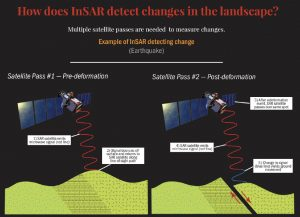 Cartoon showing how InSAR detects how the ground moves during an event that deforms the surface. Credit: UNAVCO