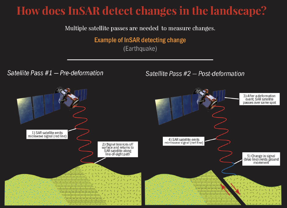 Cartoon showing how InSAR detects ground movement during an event that deforms the surface. Credit: UNAVCO
