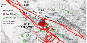 The San Jacinto Fault zone is about 10 km (6 mi) wide and 'latticed' at the site of the 4 April 2020 (UTC) earthquake.