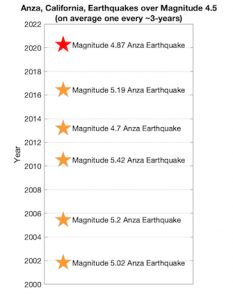 Recurrence of earthquakes over magnitude 4.5 within the Anza region over the past ~20 years.