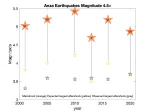 Six earthquakes (orange stars) greater than magnitude 4.5 have occurred in the Anza, California, region over the last two decades. The maximum earthquake intensity of each mainshock is listed as roman numerals. The largest aftershock of each quake is shown with the grey stars. Also shown is the expected size of the largest aftershocks (yellow stars). In most cases the predicted size is larger than the observed size (grey stars). In general, the largest aftershocks (grey stars) are all about magnitude ~3.5.