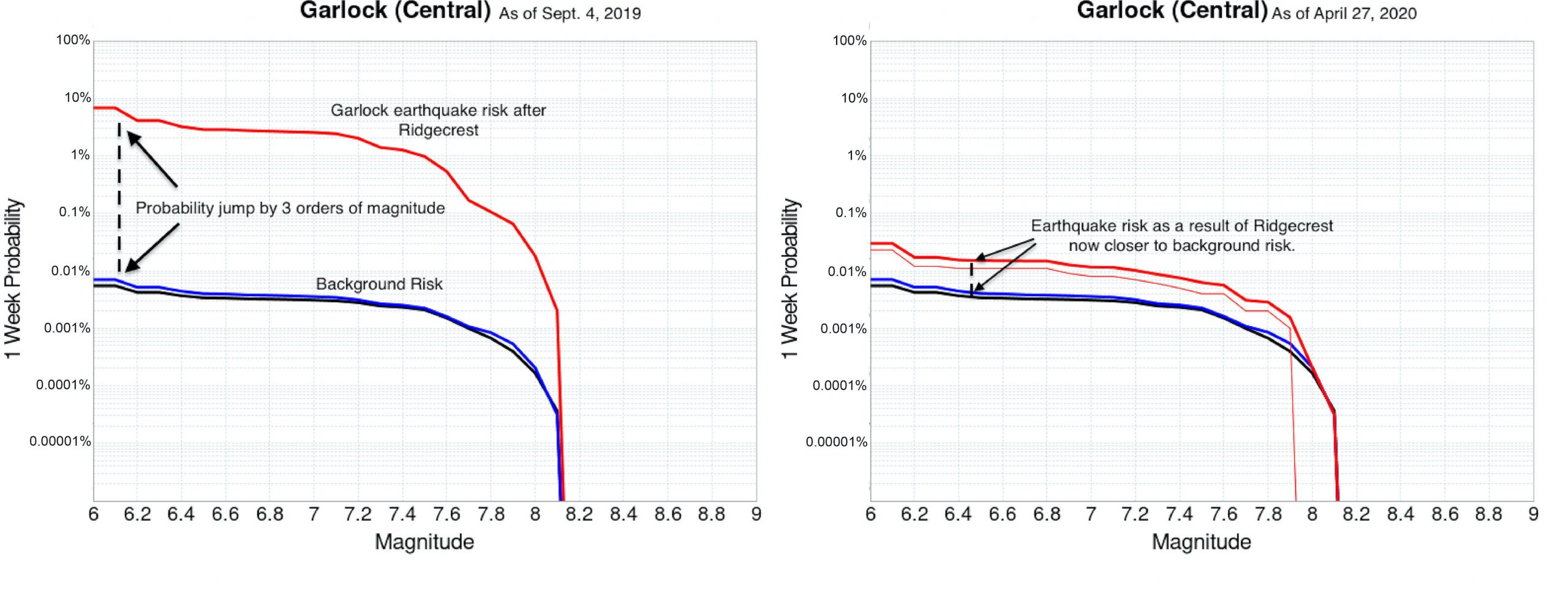 Garlock fault rupture forecasts over a 1-week interval. The black lines represent long-term background risk, blue lines represent the risk on these faults as time goes on, and the red lines generated by the new model add the Ridgecrest events onto these two lines, thus showing the most up to date risk with all events included. These two charts are separated by 7 months, clearly showing the Garlock settling back into its background, or time-independent, risk. Credit: Kevin Milner