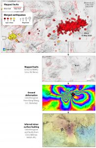 The 15.5 mile (25 kilometer) long swath of aftershocks suggest the rupture lies along this orientation (top panel). There are some small north-striking and west-striking faults within 1.2–6.2 miles (2-10 kilometers) of the epicenter, but none are oriented similarly to the pattern of aftershocks (middle panel). The ground deformation from radar satellites shows few tears in the fringes, indicating that the rupture is largely 'blind,' meaning that the fault that slipped does not break the surface. A mesh of N-S and E-W (red) faults with very small offsets are also inferred from the satellite radar imagery (bottom panel).