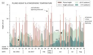 Plume height for each of the 70 explosions at Bogoslof, shown as red and black bars, is determined by satellite. Red bars indicate plumes that generated globally detected lightning. Dashed bars indicate unknown plume height, shown at an arbitrary altitude of 2 kilometers. Shading indicates atmospheric temperatures over Bogoslof. The darker shading shows the altitude at which the temperature was 32 ºF (0 ºC). The lighter shading shows the atmospheric freezing level of water, —4 ºF (—20 ºC). Stars indicate two plumes that generated volcanic lightning, but did not clearly rise above the atmospheric freezing level of water. However, Van Eaton and colleagues point out that both may have been higher than suggested, based on photographic evidence and measurements of volcanic gases high in the atmosphere. Credit: Van Eaton et al., 2020