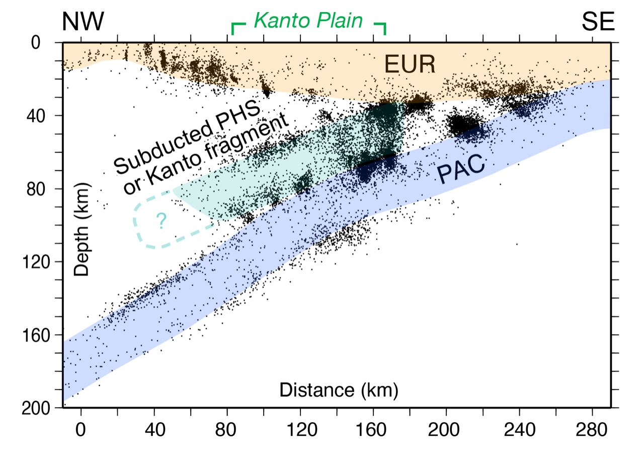 Cross section of seismicity (black dots) beneath Tokyo, which sits in the middle of the Kanto Plain. The Pacific plate (PAC) subducts beneath the Eurasian plate (EUR). We believe that a fragment of the Pacific plate is wedged between the underlying Pacific slab and the overlying Eurasia. Many small and some destructive earthquakes have occurred along the surfaces of the fragment. From Toda et al. (2008).