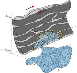 The images revealed that the Cahuilla swarm was triggered by natural fluid injection from an as-yet unseen underground reservoir that somehow started leaking. Subsequent earthquakes were caused by fluids migrating along the curves of the fault zone. Credit: Ross et al., Science, 2020, used with permission from the author