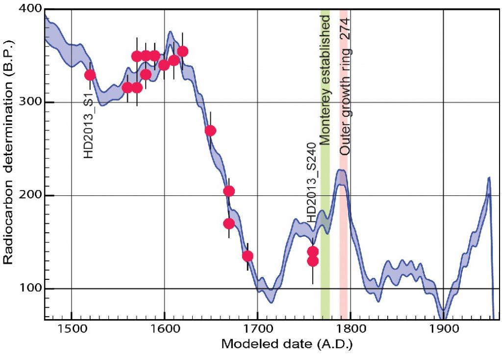 Wiggle-matching analysis from Streig et al., (2020). Red dots are the carbon-14 of samples within the tree slab. The blue wiggle is the atmospheric carbon-14. The center of the tree is the oldest. Credit: Streig et. al., 2020.
