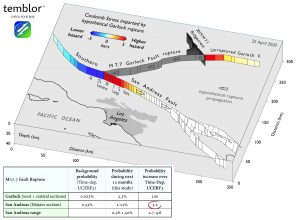 The Garlock Fault links the remote 2019 Ridgecrest rupture to the San Andreas, with densely populated greater Los Angeles nearby. We find that the Garlock is now about 100 times more likely to rupture in a large quake than it was prior to the Ridgecrest events. If it did so, and if the rupture came within 30 miles (45 kilometers) of the San Andreas, there is a 50/50 chance that the Mojave (red) section of the San Andreas would follow suit.