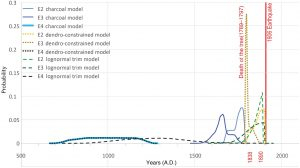Plot of earthquake ages based on the different models (charcoal only model, dendroconstrained model, and lognormal trim model). The lognormal trim model shows a comparable age to the dendroconstrained model. Credit: Streig et al., 2020.