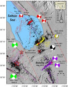 Map of earthquakes (black dots, scaled by magnitude) from the Brawley Seismic Zone spanning 1981 to 2916. The beachballs tell seismologists which way a fault moves during a larger earthquake. The larger events labeled here are the 1981 Westmoreland quake, the 1987 Elmore Range and Superstition Hills earthquakes (green), the 2005 Obsidian Butte event (yellow), the 2012 Brawley quake (purple) and the 2001, 2009 and 2016 Bombay Beach quakes (red). Credit: Hauksson et al., 2017.