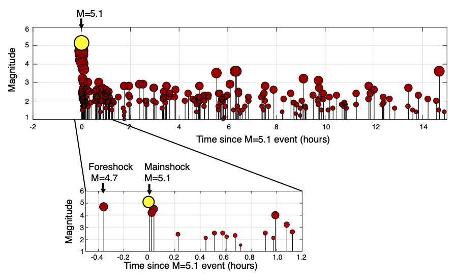 Graph showing the magnitude of the magnitude-5.1 earthquake (yellow), its foreshock (magnitude-4.7) and aftershocks, as function of time relative to the magnitude-5.1 earthquake.