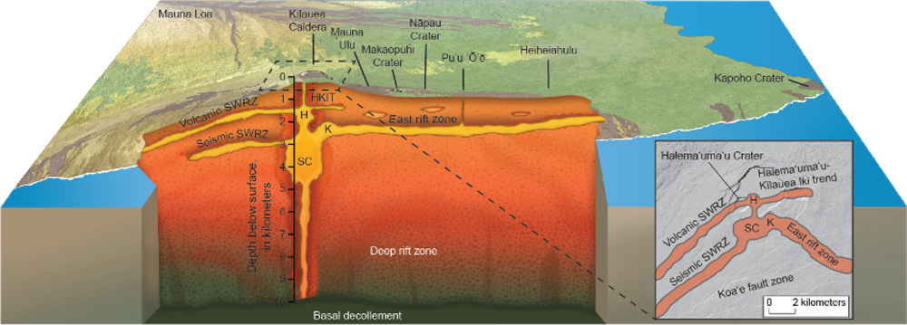 This schematic illustrates scientists' understanding of the basic plumbing system below Kīlauea. Scientists think fresh magma is supplied from the mantle. Credit: Michael Poland, USGS