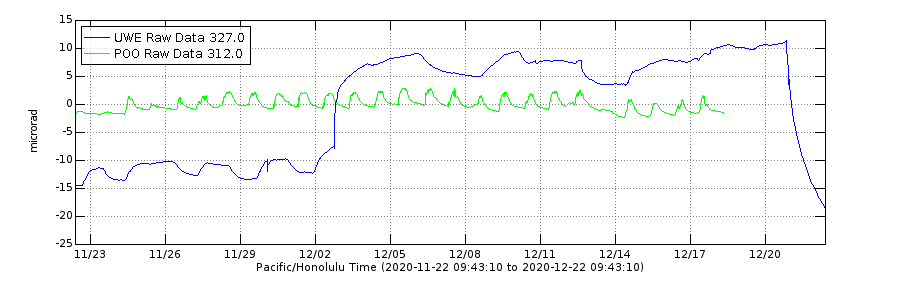 One of the primary ways researchers know something is happening at depth is watching the data from tiltmeters. These tiltmeter data from the last month show pressure building at Kīlauea's summit and then quickly deflating once it erupted on Dec. 20 (blue line). The green line shows very little occurring at the East Rift Zone. Credit: USGS