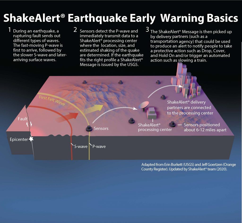 schéma de la ville et des montagnes avec des arcs représentant les vagues de tremblement de terre.