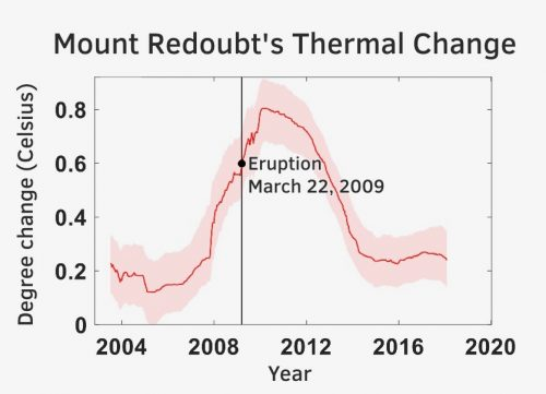 Chart of thermal change over time at Redoubt showing increase in change before 2009