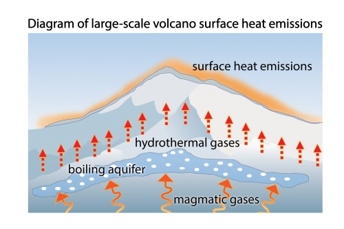 Cartoon diagram cross section of volcano with arrows showing movement of heat