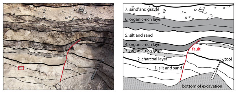 photo and cartoon of different color rock layers