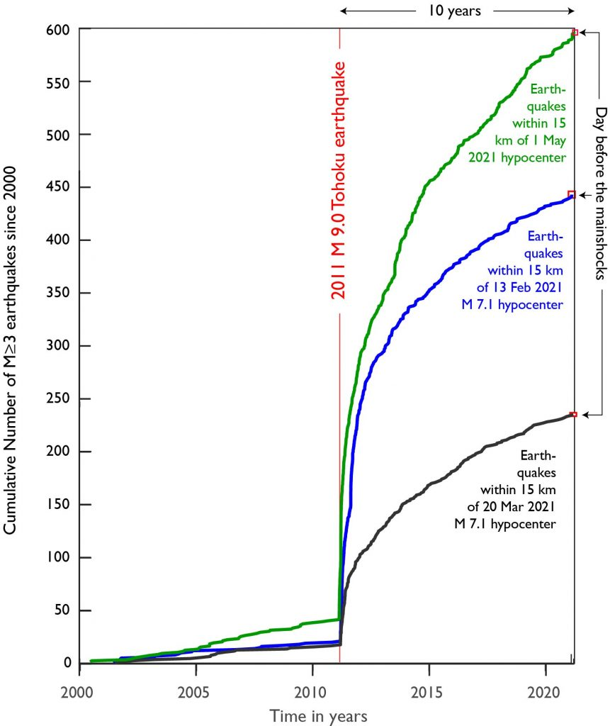 plot of time vs cumulative earthquakes since 2000