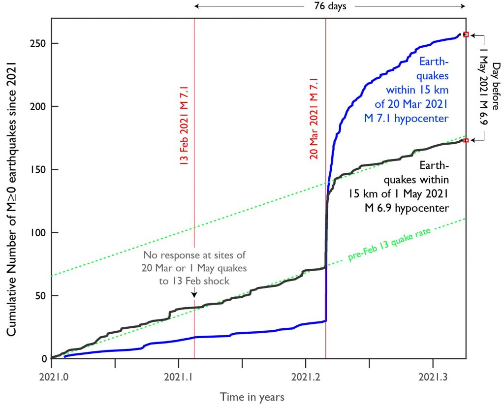 Plot of time vs cumulative number of quakes since 2021.