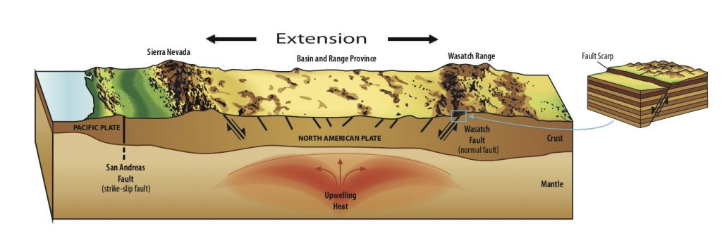 """Horizontal extension, or stretching, of Earth's crust produces inclined """"normal"""" faults in western and central Utah that move more vertically compared to the horizontal motion of California's San Andreas strike-slip fault. Credit: """"Putting Down Roots in Earthquake Country,"""" Utah Geological Survey"""
