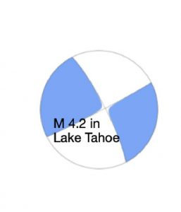 Focal mechanism, or beachball diagram, indicating the magnitude-4.2 earthquake under Lake Tahoe had right-lateral strike-slip motion, similar to the San Andreas Fault. Credit: USGS