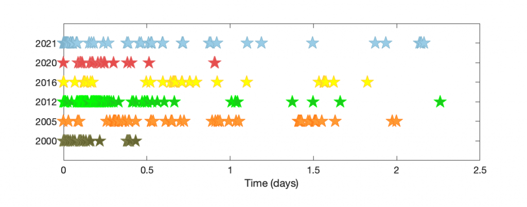 Figure 2. Comparison of the temporal evolution of magnitude 2.5+ earthquakes within each Salton Sea swarm dataset (y-axis lists year; color-coding as in Figure 1). The temporal behavior of the first 2.5 days of these sequences shows some similarities, exhibiting bursts of seismicity followed by quiescence, a typical signature of earthquake swarms.