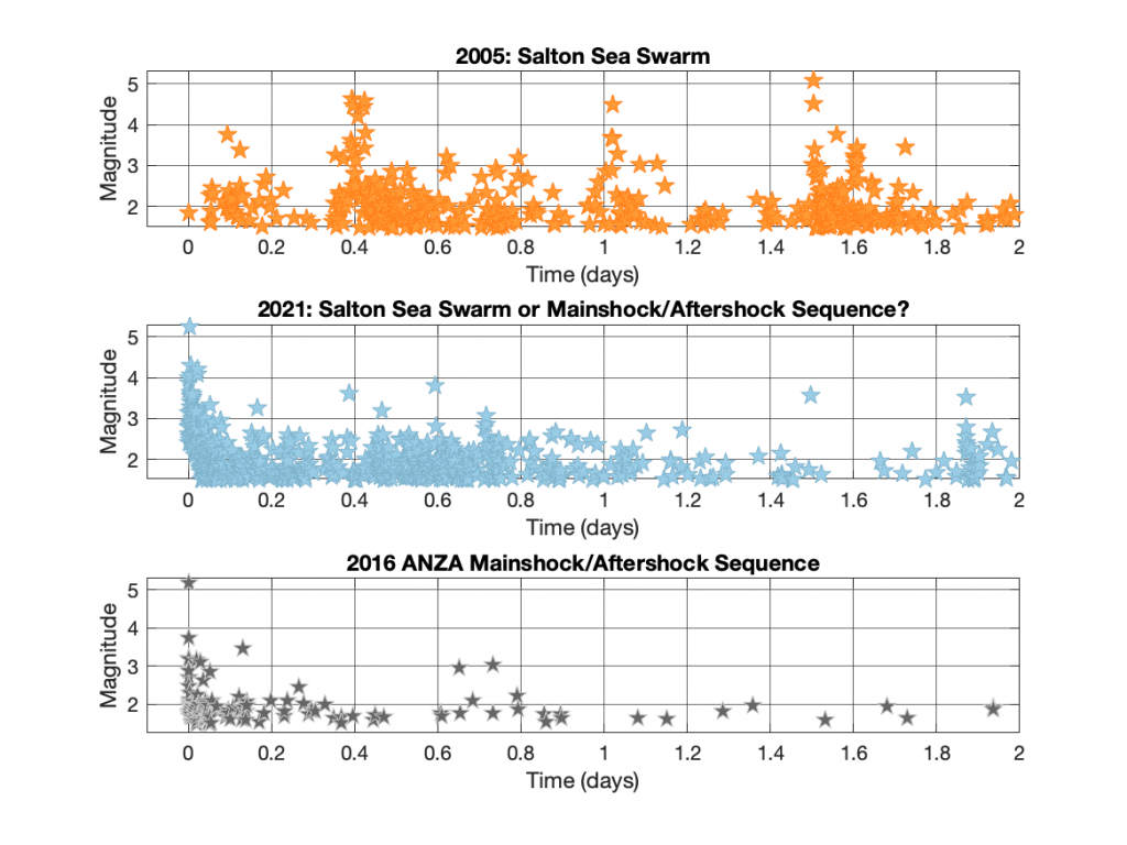 Figure 3. Comparison of time-magnitude distributions of the 2005 and 2021 datasets and the Anza 2016 mainshock/aftershock sequence. To us, the behavior of the 2021 data looks most similar to the 2016 sequence, exhibiting a paucity of events over magnitude-3. This differs from the 2005 behavior that contains many approximately magnitude-3 earthquakes, which is more typical of an earthquake swarm.