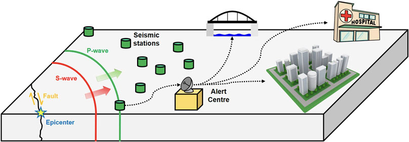 The technical principles of an earthquake early warning system. Credit: Velasquez, 2020