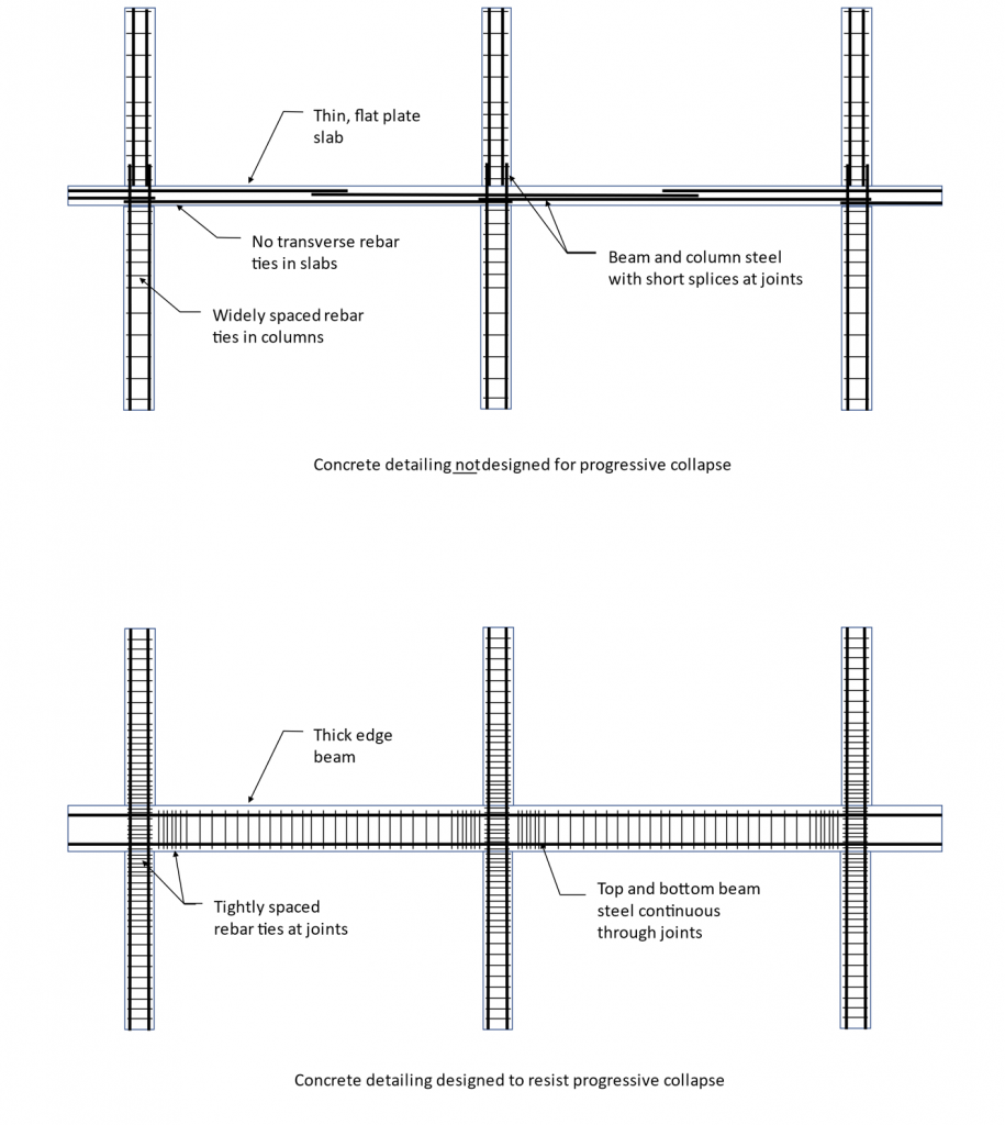 A comparison between buildings made to reduce progressive collapse and those not built to reduce it. Credit: Evan Reis