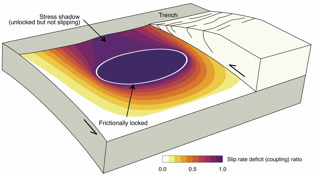 When the deeper part of a subduction fault is locked, it generates a stress shadow along the shallow part of the fault that can be used to predict earthquake risk. Credit: Eric Lindsey
