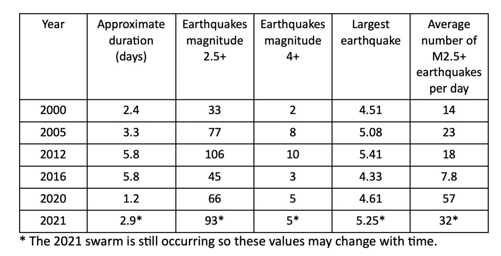 Table 1. Comparison of Salton Sea swarms. These values are subjective and swarm durations were determined from the qualitative examination of the temporal evolution of the series. Data through June 8, 2021.
