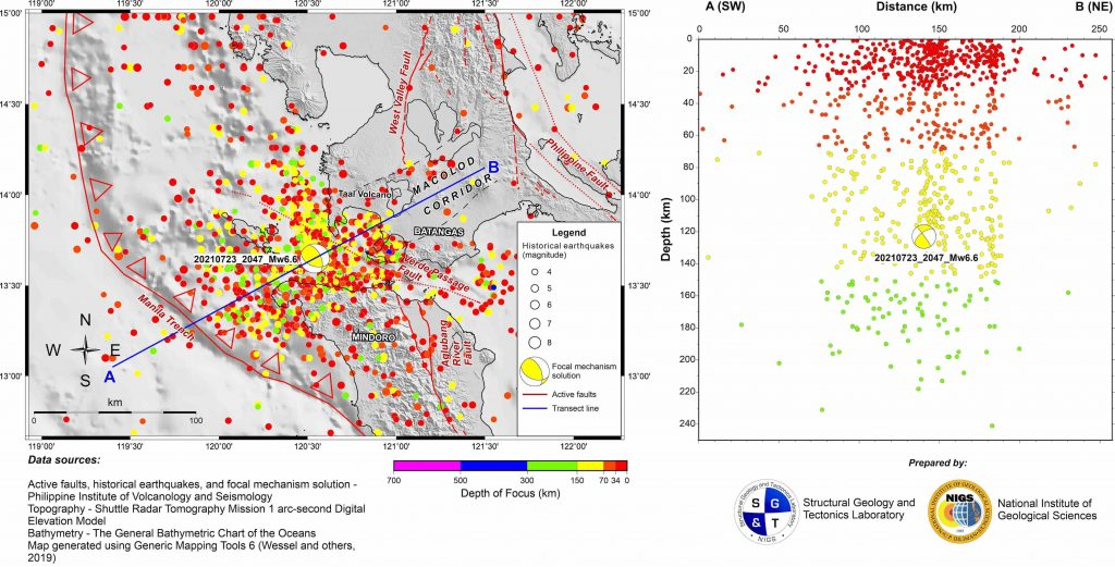 Figure 2 - Seismotectonics of the July 24, 2021, magnitude-6.6 earthquake of Calatagan, Batangas, Philippines. Among the active strike-slip faults include the west/northwest-striking sinistral Lubang-Verde Passage Fault, and the north/northwest-striking dextral Aglubang River Fault on Mindoro Island. Located to the northeast of the Calatagan earthquake epicenter is the Macolod Corridor, a northeast-trending structural depression that hosts numerous active volcanic centers including Taal Volcano. Credit: Aurelio, Lagmay, Escudero and Catugas