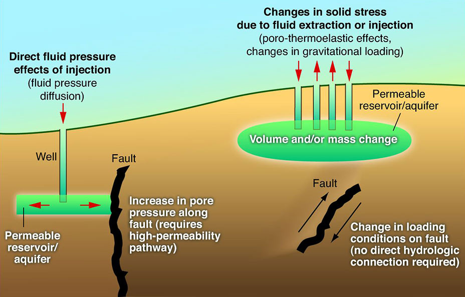 Cartoon showing how injection near faults can induce earthquakes. Credit: U.S. Geological Survey, Public Domain