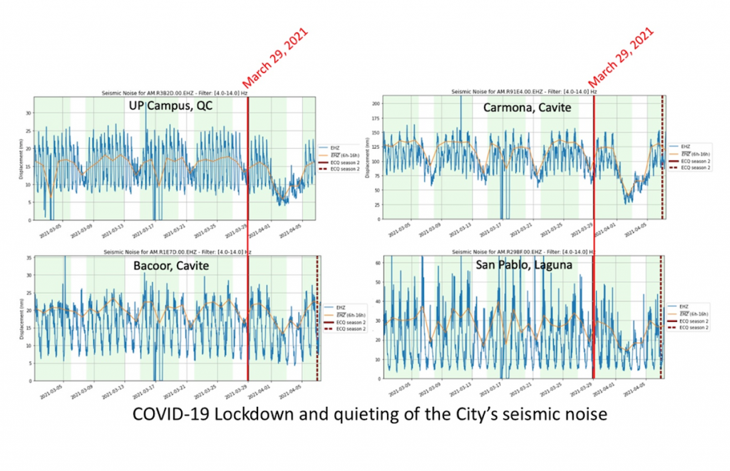 Figure 5 - Quiescence of ground motion due to the Covid-19 lockdown in the National Capital Region of the Philippines and adjacent provinces. Credit: Aurelio, Lagmay, Escudero and Catugas using the method of Lecocq, et al., (2020)