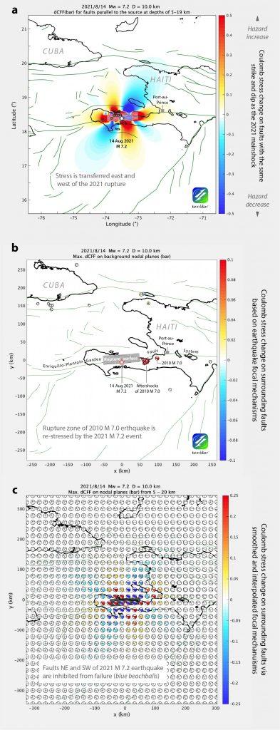 Figura 3. Transferencia de esfuerzos generada por la ocurrencia del terremoto de magnitud 7,2, del 14 de agosto de 2021 hacia las fallas circundantes. En el panel (a) se muestra la variación en el estrés a lo largo de las fallas que tienen la misma geometría que el evento principal, basado preliminarmente en el modelo de falla finita (USGS, 2021). Los lóbulos que muestran el incremento en estrés (color rojo) se extienden en cuatro direcciones. (b) Mecanismos focales (bolas de playa en color rojo) de los eventos anteriores, utilizados para poder inferir la geometría de las fallas aledañas, indicando que las fallas que deslizaron como réplicas en 2010 experimentaron un incremento en los esfuerzos debido al terremoto de 2021. (c) Debido a que la densidad de mecanismos focales es muy dispersa, se interpoló entre cada mecanismo para crear una grilla continua. Créditos: Temblor, Inc.