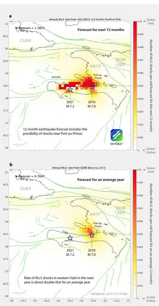 Prévision probabiliste pour des périodes de 12 mois. (a) Cette prévision tient compte de l'impact décroissant de l'impact transférée par les séismes de magnitude 7,0 en 2010 et de magnitude 7,2 en 2021 sur les failles environnantes, suivant l'approche de Toda et Stein (2020). À l'exception des 40 kilomètres centrés sur la rupture du 14 août 2021, une section de 220 kilomètres de long du système de failles Enriquillo-Plantain Garden a une probabilité plus élevée d'accueillir des tremblements de terre de magnitude 5,0 ou plus que pendant une période moyenne de 12 mois, comme le montre (b). Crédit: Temblor Inc.