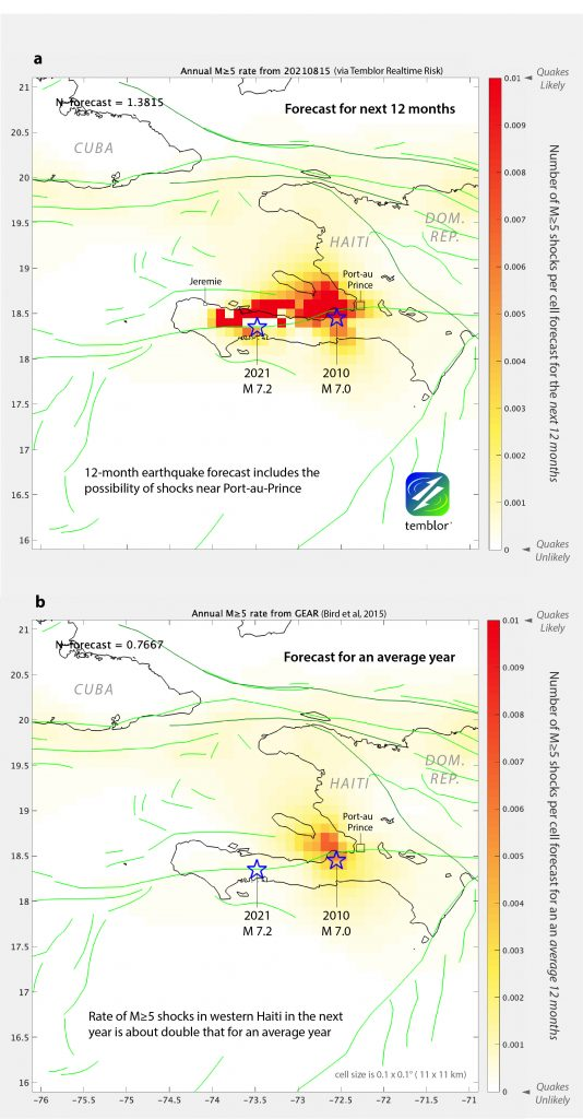 Figure 4. Probabilistic forecast for 12-month periods. (a) This forecast considers the decaying impact of the stress transferred by the 2010 magnitude-7.0 and the 2021 magnitude-7.2 earthquakes on surrounding faults, following the approach of Toda and Stein (2020). Except for the 40 kilometers centered on the Aug. 14, 2021 rupture, a 220-kilometer-long section of the Enriquillo-Plantain Garden Fault System has a higher likelihood of hosting magnitude-5.0 or bigger quakes than during an average 12-month period, as shown in (b). Credit: Temblor Inc.