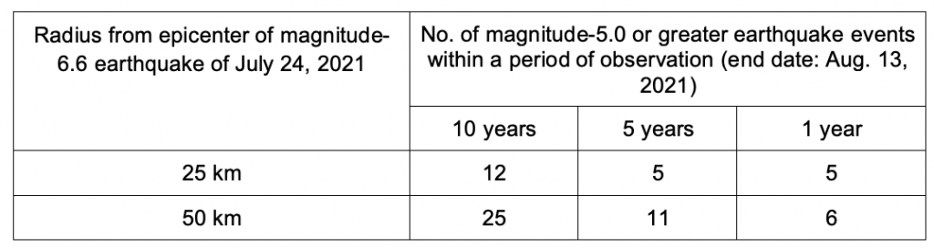 Table 1 - Number of earthquakes with magnitudes 5.0 or greater within 25 kilometers and 50 kilometers of the epicenter of the magnitude-6.6 earthquake of July 24, 2021, in the last 10, 5 and 1 years. Data source: PHIVOLCS