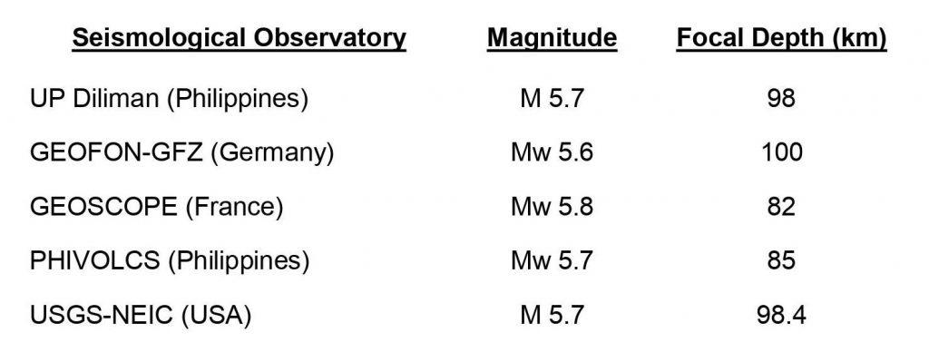 Talahanayan 1 Ang ilang mga parameter (magnitude at focal depth) ng kaganapan noong Setyembre 27 na kinalkula ng iba't ibang international seismological observatories, kumpara sa UP Diliman na nakabatay sa low-cost seismic